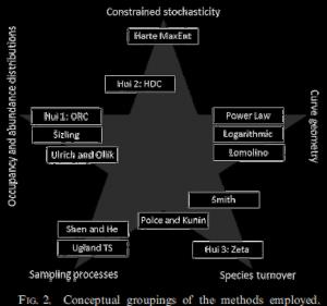 Upscaling Biodiversity
